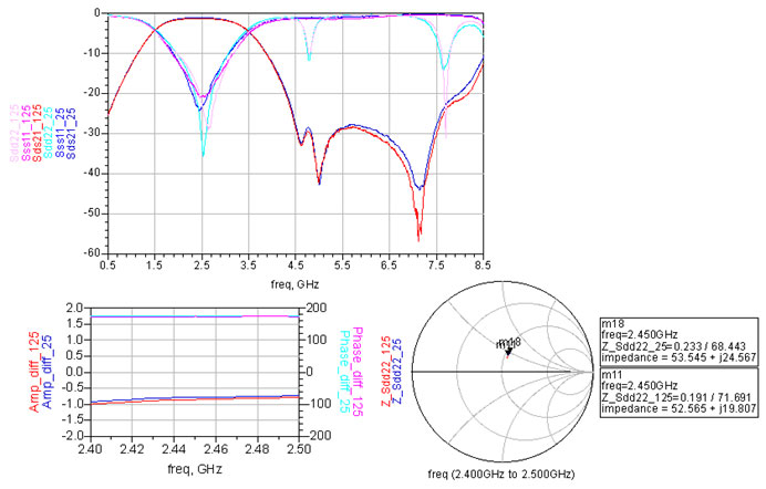 2450BM15A0015 Measured Results graphs sample 5
